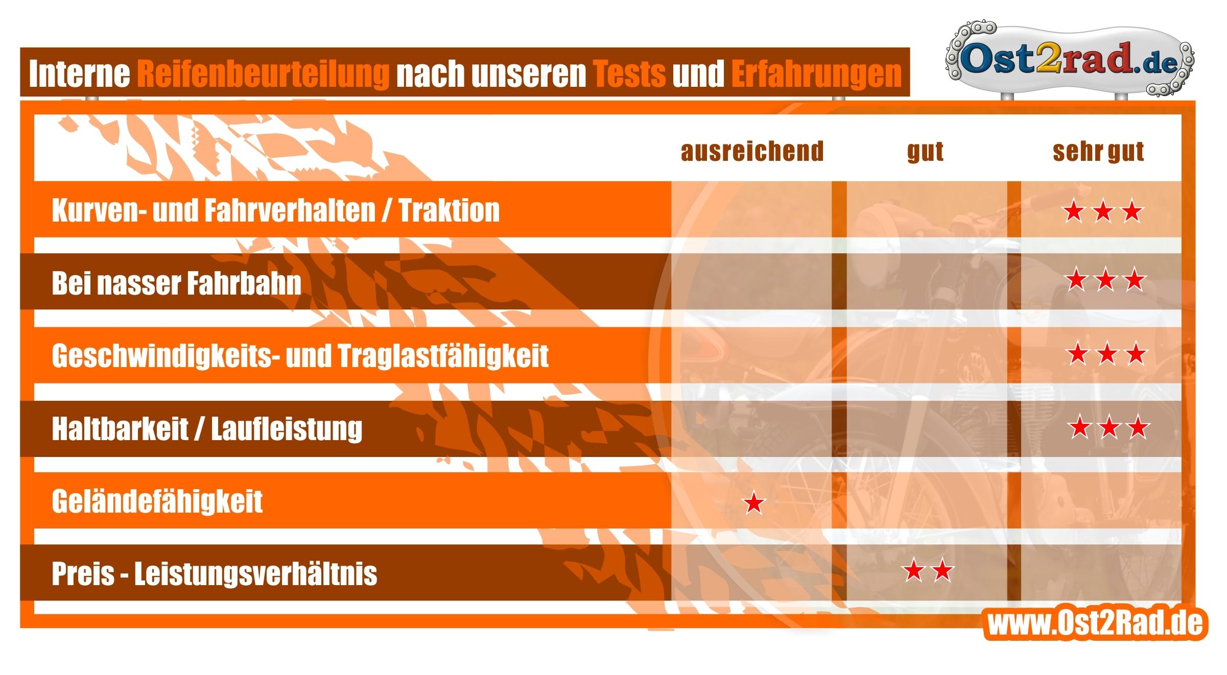 Reifensatz Heidenau passend für AWO Sport